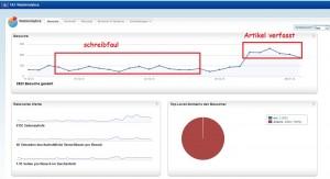 Screenshot Besucherzugriffe